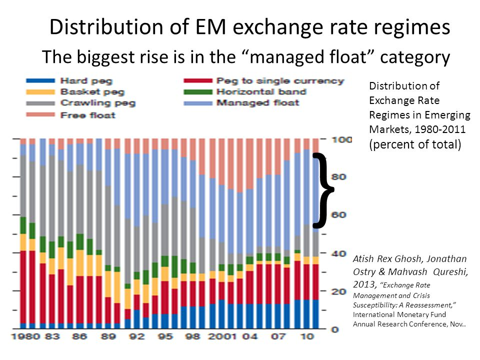 """Distribution of EM exchange rate regimes Atish Rex Ghosh, Jonathan Ostry & Mahvash Qureshi, 2013, """"Exchange Rate Management and Crisis Susceptibility:"""