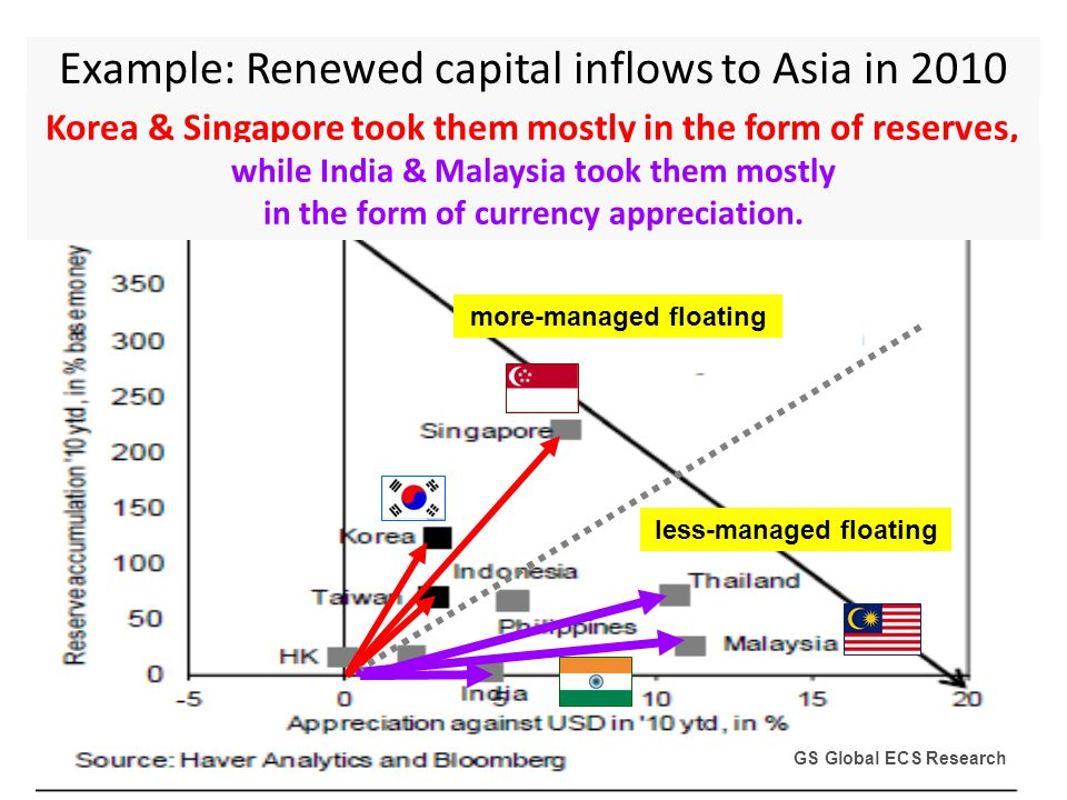 Korea & Singapore took them mostly in the form of reserves, GS Global ECS Research less-managed floating more-managed floating Example: Renewed capita