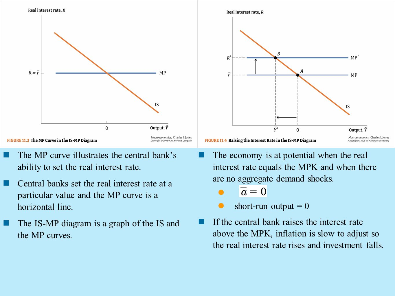 The MP curve illustrates the central bank's ability to set the real interest rate. Central banks set the real interest rate at a particular value and
