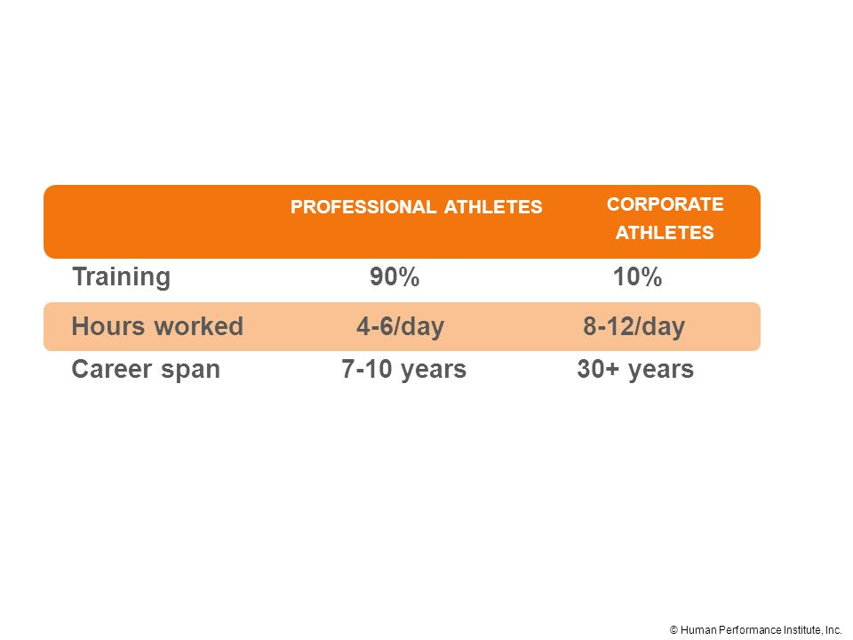 PROFESSIONAL ATHLETES Training90% 10% Hours worked 4-6/day8-12/day Career span 7-10 years 30+ years CORPORATE ATHLETES © Human Performance Institute, Inc.
