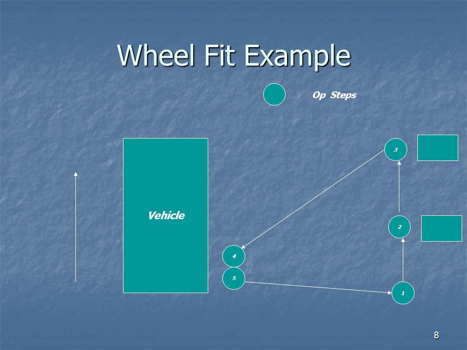 9 Wheel Fit Example OPERATION DESCRIPTION VALUE ADD NON VALUE ADD 1.