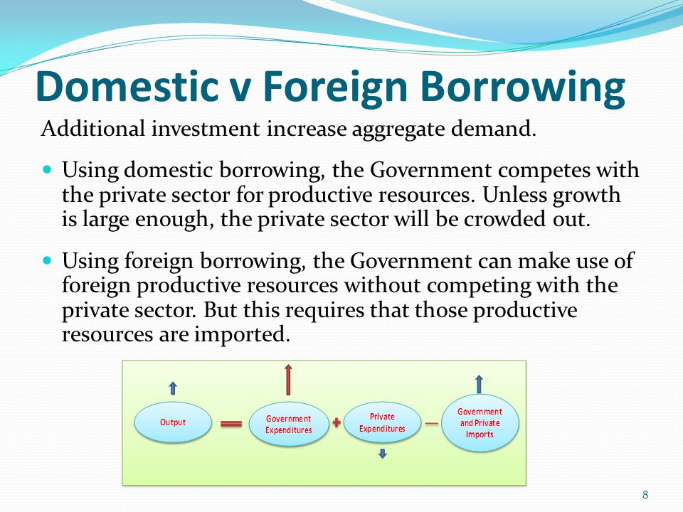 Domestic v Foreign Borrowing Additional investment increase aggregate demand.