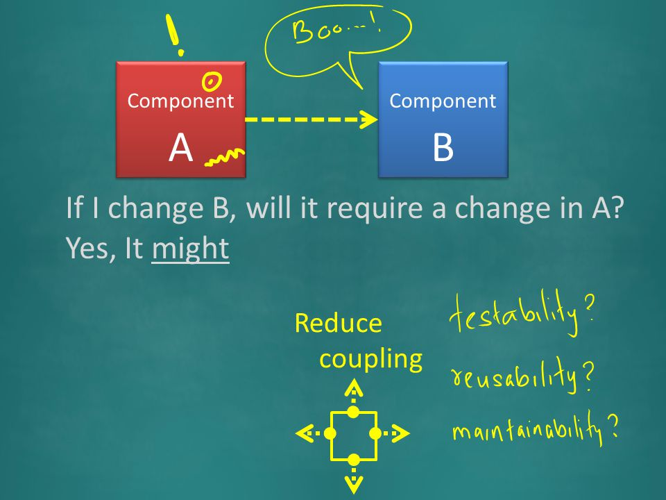 Component A Component B If I change B, will it require a change in A? Yes, It might Reduce coupling