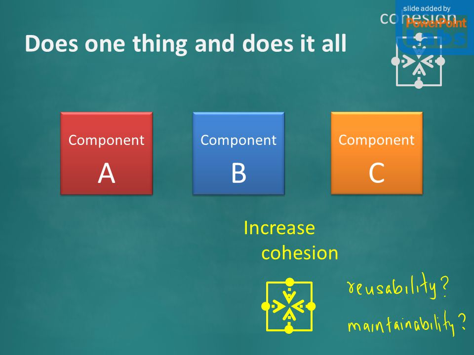 Component A Component B Component C Increase cohesion Does one thing and does it all cohesion