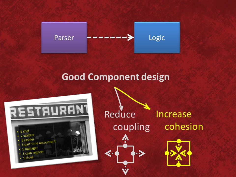 Good Component design Reduce coupling Increase cohesion Parser Logic