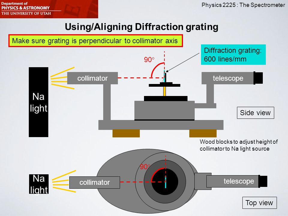 Physics 2225 : The Spectrometer Using/Aligning Diffraction grating Na light collimatortelescope 90  Na light collimator 90  Diffraction grating: 600