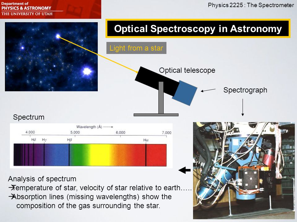 Physics 2225 : The Spectrometer Optical Spectroscopy in Astronomy Light from a star Optical telescope Spectrograph Spectrum Analysis of spectrum  Tem