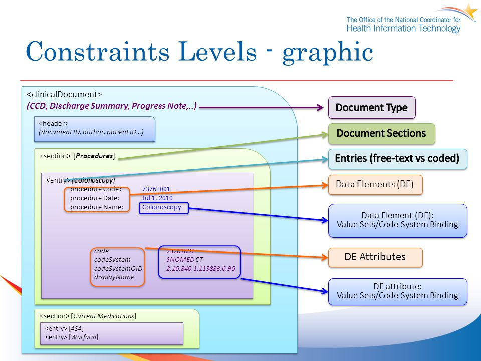 Constraints Levels - graphic (CCD, Discharge Summary, Progress Note,..) (CCD, Discharge Summary, Progress Note,..) (document ID, author, patient ID…) (document ID, author, patient ID…) [Procedures] (Colonoscopy) procedure Code: 73761001 procedure Date:Jul 1, 2010 procedure Name:Colonoscopy code73761001 codeSystemSNOMED CT codeSystemOID2.16.840.1.113883.6.96 displayName (Colonoscopy) procedure Code: 73761001 procedure Date:Jul 1, 2010 procedure Name:Colonoscopy code73761001 codeSystemSNOMED CT codeSystemOID2.16.840.1.113883.6.96 displayName [Current Medications] [ASA] [Warfarin] [ASA] [Warfarin] Data Elements (DE) Data Element (DE): Value Sets/Code System Binding Data Element (DE): Value Sets/Code System Binding DE Attributes DE attribute: Value Sets/Code System Binding DE attribute: Value Sets/Code System Binding