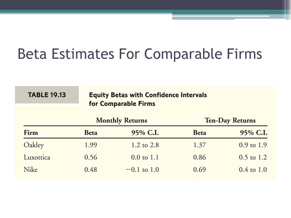 Beta Estimates For Comparable Firms