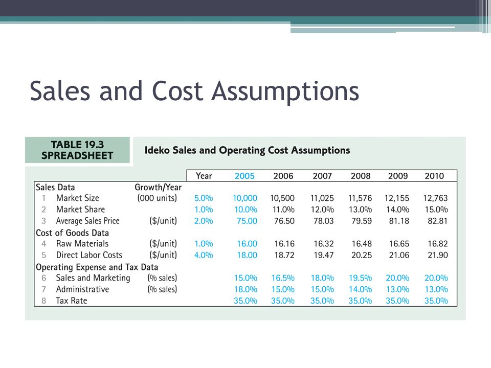 Sales and Cost Assumptions