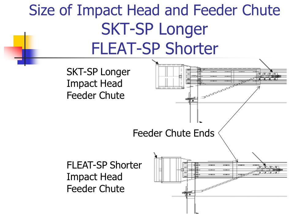 Size of Impact Head and Feeder Chute SKT-SP Longer FLEAT-SP Shorter SKT-SP Longer Impact Head Feeder Chute FLEAT-SP Shorter Impact Head Feeder Chute Feeder Chute Ends