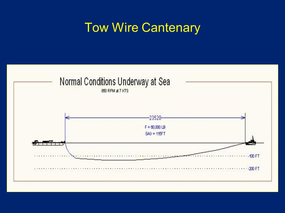 Tow Wire Cantenary