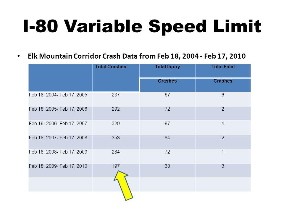 Total CrashesTotal InjuryTotal Fatal Crashes Feb 18, 2004- Feb 17, 2005237676 Feb 18, 2005- Feb 17, 2006292722 Feb 18, 2006- Feb 17, 2007329874 Feb 18, 2007- Feb 17, 2008353842 Feb 18, 2008- Feb 17, 2009284721 Feb 18, 2009- Feb 17, 2010197383 I-80 Variable Speed Limit Elk Mountain Corridor Crash Data from Feb 18, 2004 - Feb 17, 2010