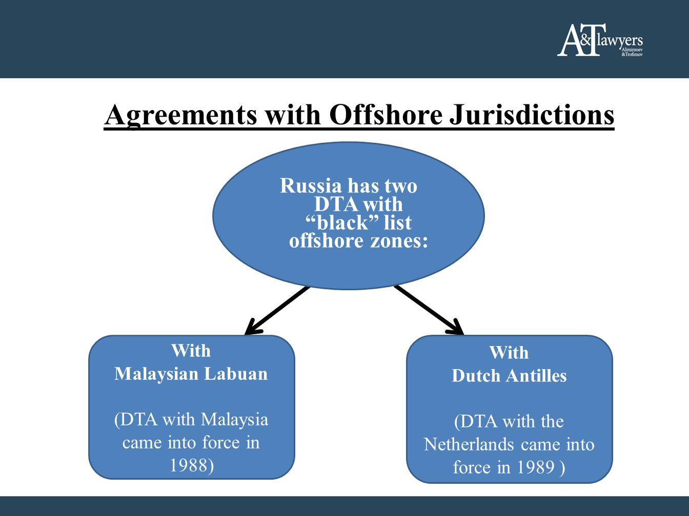 Agreements with Offshore Jurisdictions With Dutch Antilles (DTA with the Netherlands came into force in 1989 ) With Malaysian Labuan (DTA with Malaysia came into force in 1988) Russia has two DTA with black list offshore zones:
