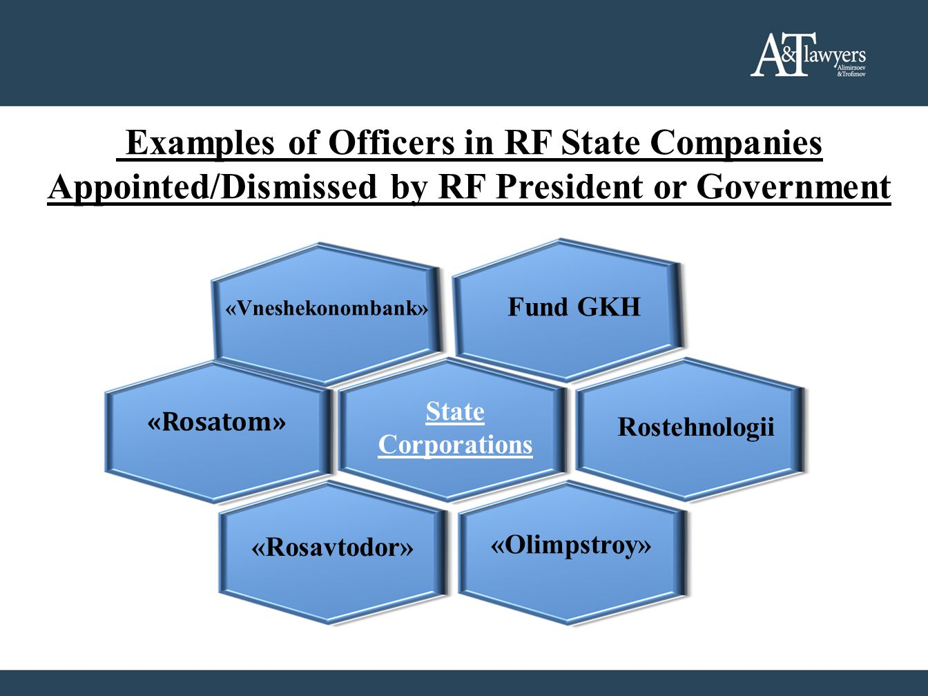 Examples of Officers in RF State Companies Appointed/Dismissed by RF President or Government «Vneshekonombank» «Rosatom» State Corporations Fund GKH «Rosavtodor» «Olimpstroy» Rostehnologii