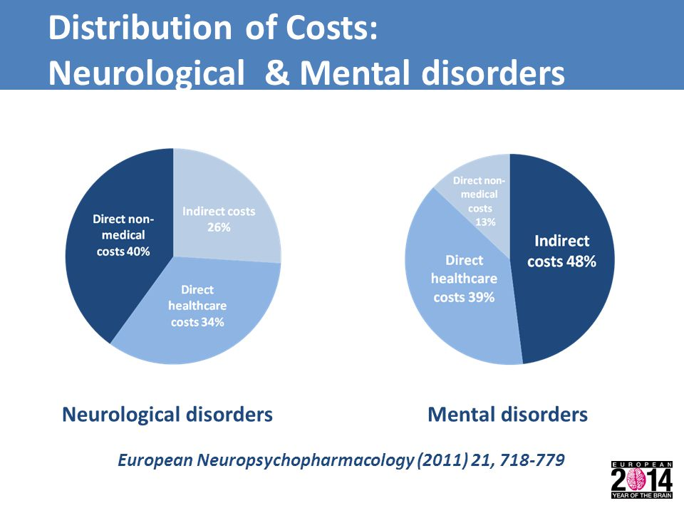 Distribution of Costs: Neurological & Mental disorders Neurological disordersMental disorders European Neuropsychopharmacology (2011) 21, 718-779