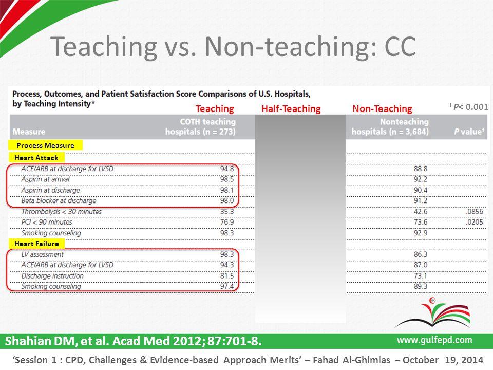 TeachingNon-TeachingHalf-Teaching Heart Attack Heart Failure Process Measure Shahian DM, et al.