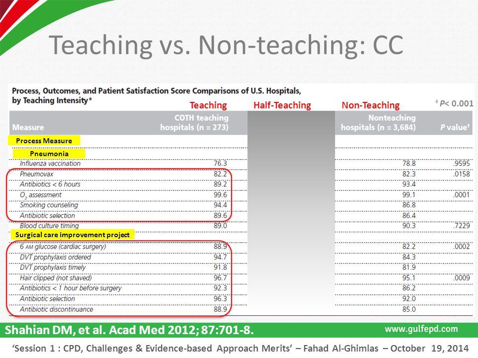 Shahian DM, et al. Acad Med 2012; 87:701-8.
