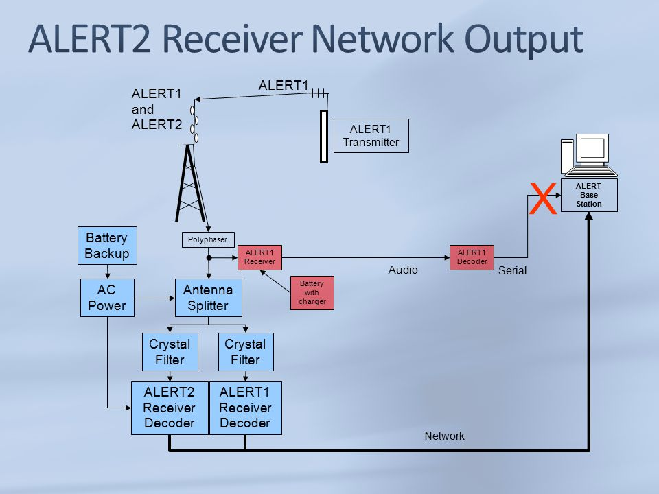 ALERT2 Receiver Decoder ALERT Base Station ALERT1 Decoder ALERT1 Receiver Serial ALERT1 Transmitter ALERT1 Audio X ALERT1 and ALERT2 Antenna Splitter Network Crystal Filter ALERT1 Receiver Decoder Polyphaser AC Power Battery with charger Battery Backup