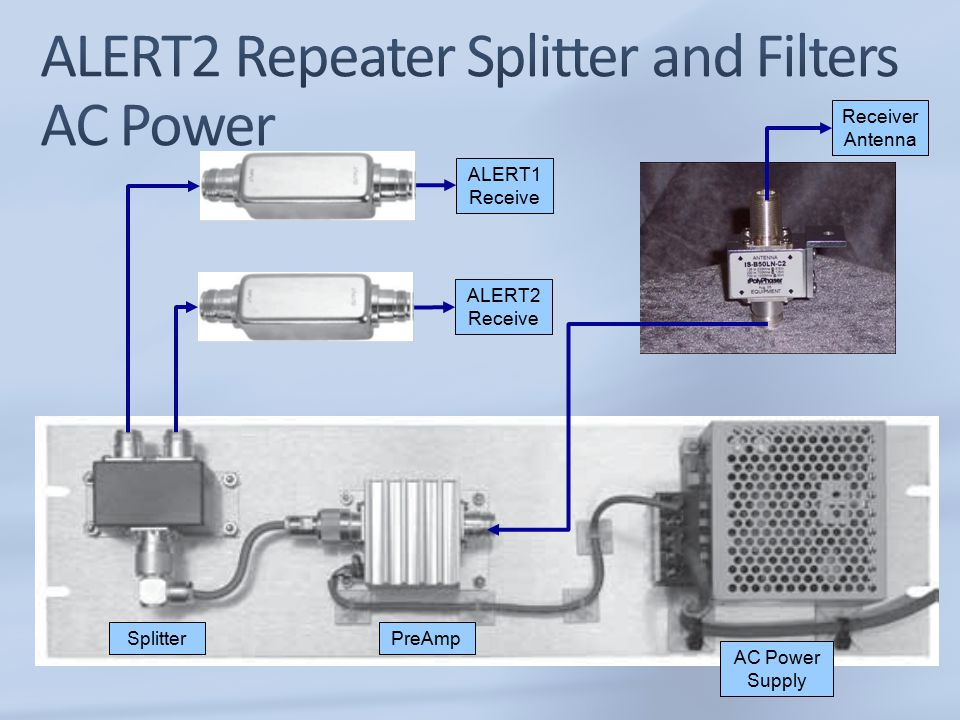 ALERT1 Receive ALERT2 Receive Receiver Antenna AC Power Supply PreAmpSplitter