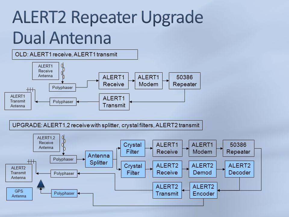 Polyphaser ALERT1 Receive 50386 Repeater ALERT1 Modem ALERT1 Transmit ALERT1 Receive Antenna OLD: ALERT1 receive, ALERT1 transmit UPGRADE: ALERT1,2 receive with splitter, crystal filters, ALERT2 transmit Polyphaser ALERT1 Transmit Antenna Polyphaser ALERT1 Receive 50386 Repeater ALERT1 Modem ALERT1,2 Receive Antenna Polyphaser ALERT2 Transmit Antenna ALERT2 Transmit ALERT2 Encoder Polyphaser GPS Antenna Crystal Filter Antenna Splitter ALERT2 Demod ALERT2 Decoder ALERT2 Receive Crystal Filter