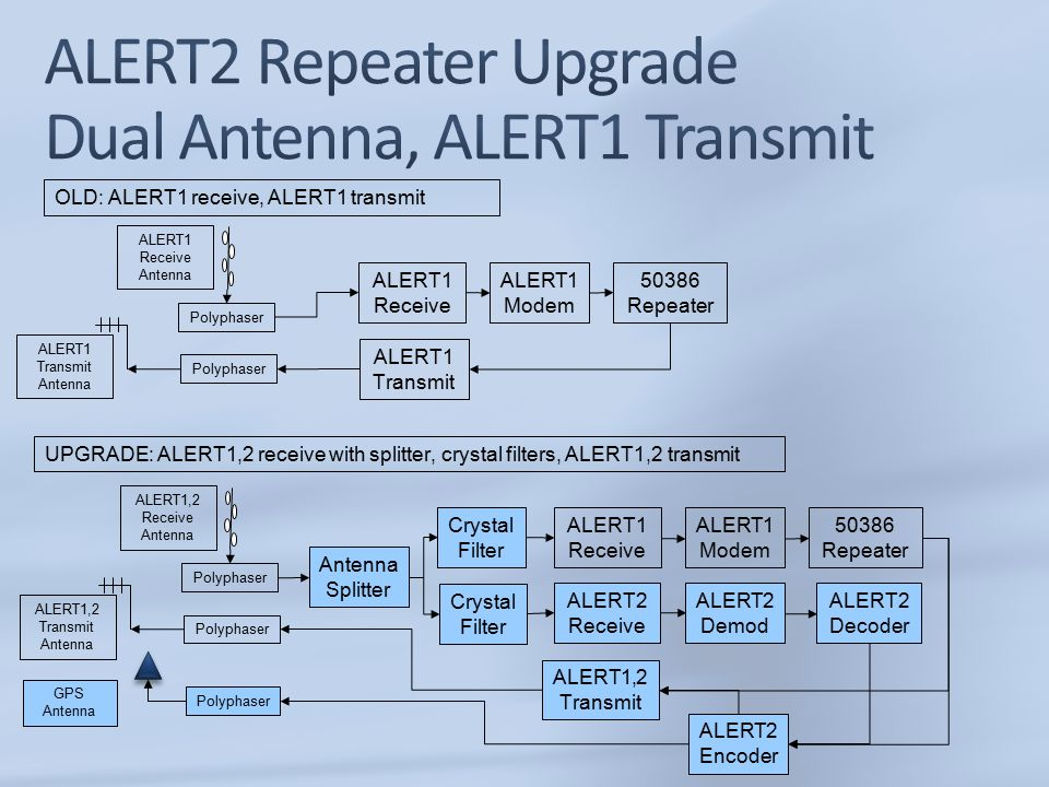 Polyphaser ALERT1 Receive 50386 Repeater ALERT1 Modem ALERT1 Transmit ALERT1 Receive Antenna OLD: ALERT1 receive, ALERT1 transmit UPGRADE: ALERT1,2 receive with splitter, crystal filters, ALERT1,2 transmit Polyphaser ALERT1 Transmit Antenna Polyphaser ALERT1 Receive 50386 Repeater ALERT1 Modem ALERT1,2 Receive Antenna Polyphaser ALERT1,2 Transmit Antenna ALERT1,2 Transmit ALERT2 Encoder Polyphaser GPS Antenna Crystal Filter Antenna Splitter ALERT2 Demod ALERT2 Decoder ALERT2 Receive Crystal Filter
