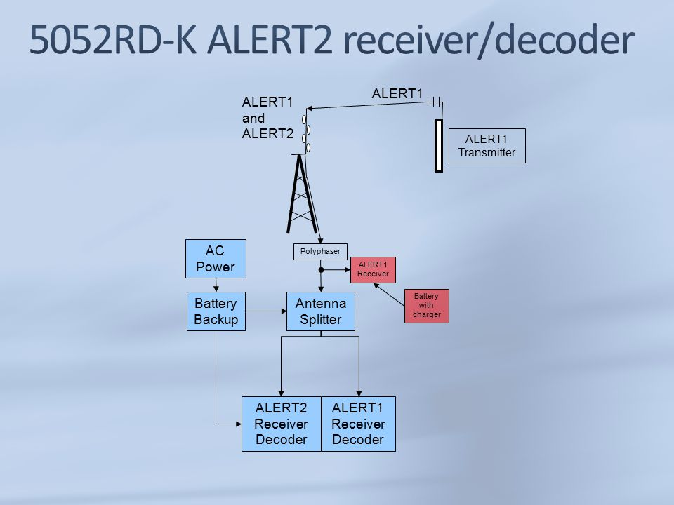 ALERT2 Receiver Decoder ALERT1 Receiver ALERT1 Transmitter ALERT1 ALERT1 and ALERT2 Antenna Splitter ALERT1 Receiver Decoder Polyphaser Battery Backup Battery with charger AC Power