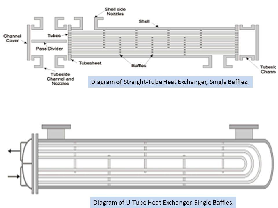 test Diagram of U-Tube Heat Exchanger, Single Baffles. Diagram of Straight-Tube Heat Exchanger, Single Baffles.