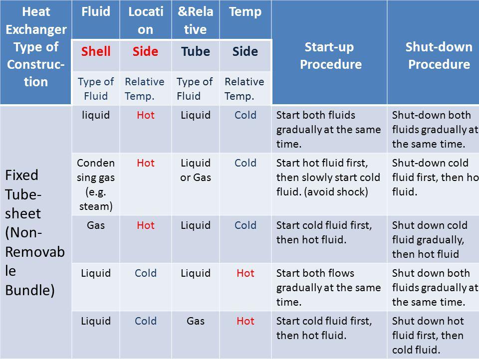 Table 1 Heat Exchanger Type of Construc- tion FluidLocati on &Rela tive Temp Start-up Procedure Shut-down Procedure ShellSideTubeSide Type of Fluid Re