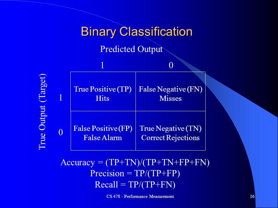 CS 478 - Performance Measurement16 Binary Classification Predicted Output True Output (Target) 10 1 0 True Positive (TP) Hits False Negative (FN) Miss