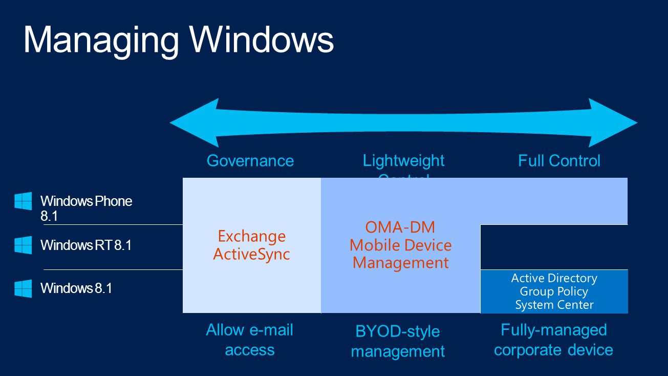 GovernanceFull Control Lightweight Control Windows Phone 8.1 Windows RT 8.1 Windows 8.1 Exchange ActiveSync OMA-DM Mobile Device Management Allow e-mail access BYOD-style management Fully-managed corporate device
