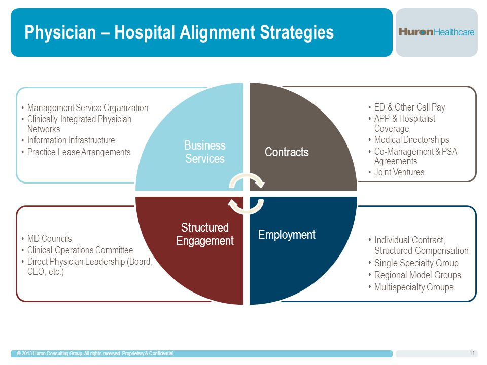 Physician – Hospital Alignment Strategies © 2013 Huron Consulting Group.