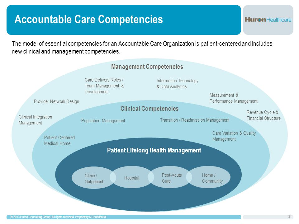 Accountable Care Competencies The model of essential competencies for an Accountable Care Organization is patient-centered and includes new clinical and management competencies.