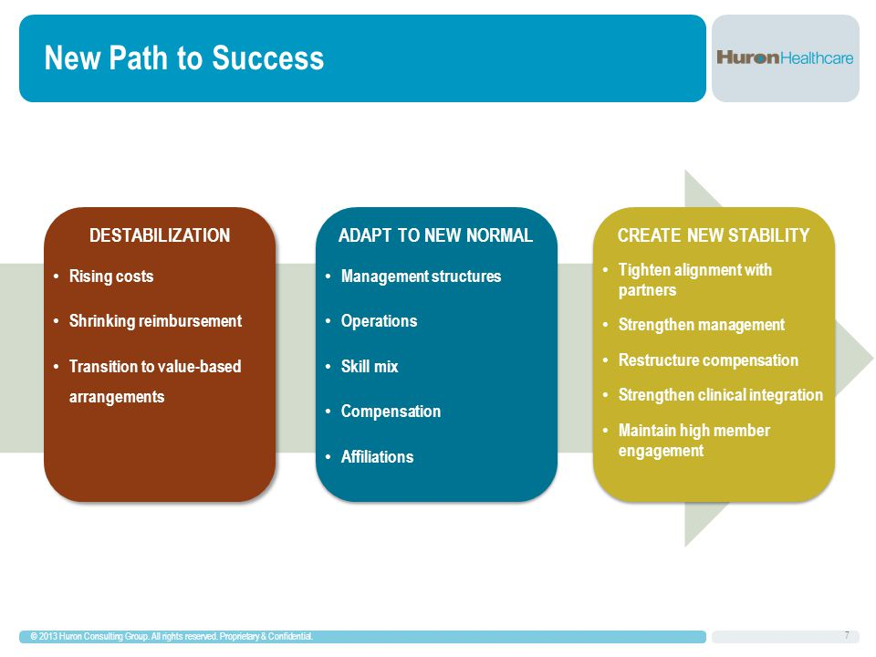 Prioritizing Transformation CLINICAL INTEGRATION & TRANSFORMATION STAGES © 2013 Huron Consulting Group.