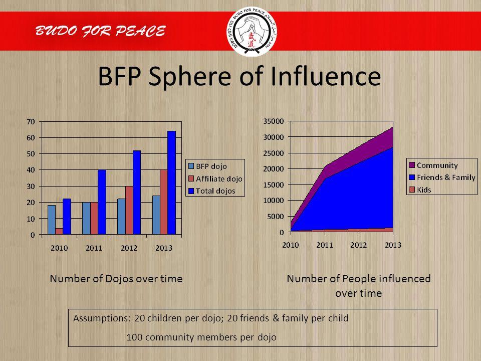 BFP Sphere of Influence Number of Dojos over timeNumber of People influenced over time Assumptions: 20 children per dojo; 20 friends & family per child 100 community members per dojo