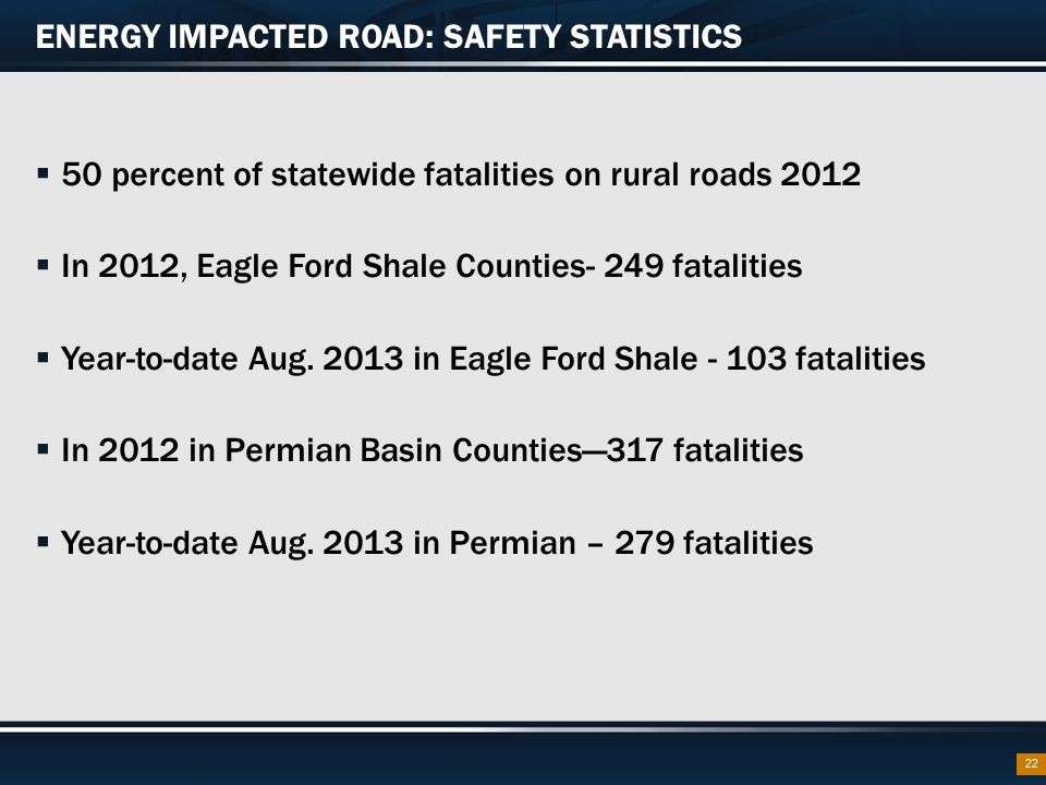 ENERGY IMPACTED ROAD: SAFETY STATISTICS  50 percent of statewide fatalities on rural roads 2012  In 2012, Eagle Ford Shale Counties- 249 fatalities