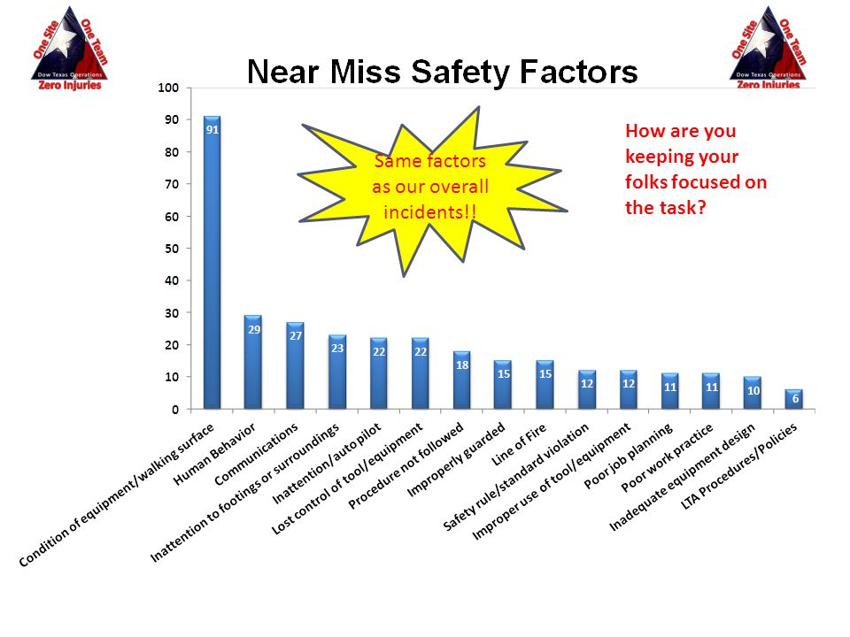 Same factors as our overall incidents!! How are you keeping your folks focused on the task