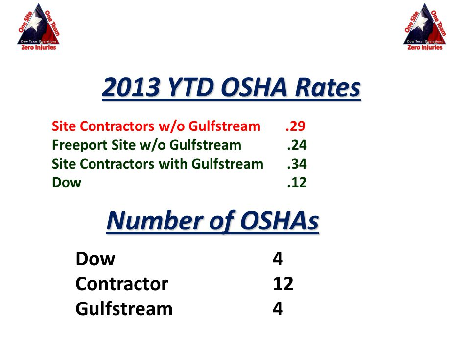 Site Contractors w/o Gulfstream.29 Freeport Site w/o Gulfstream.24 Site Contractors with Gulfstream.34 Dow.12 Number of OSHAs Dow 4 Contractor 12 Gulf
