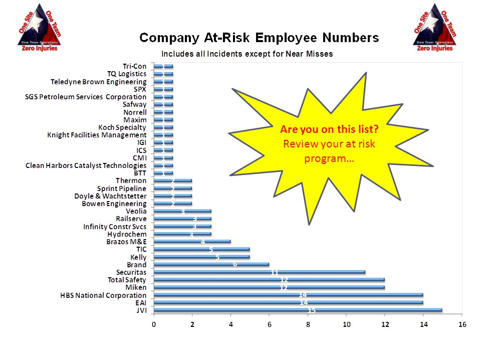 Are you on this list Review your at risk program…