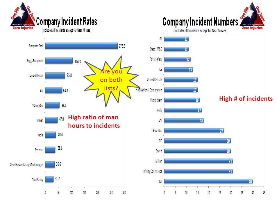 Are you on both lists High # of incidents High ratio of man hours to incidents