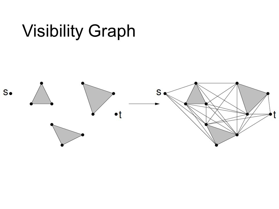 Visibility Graph