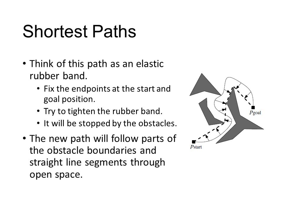 Shortest Paths Think of this path as an elastic rubber band.