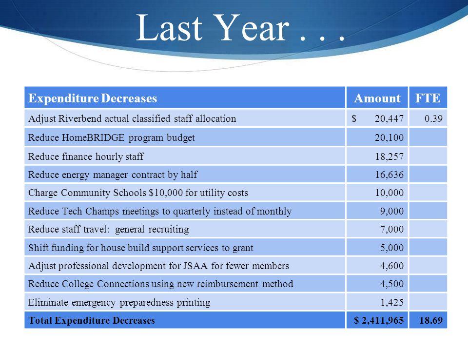 Expenditure DecreasesAmountFTE Adjust Riverbend actual classified staff allocation$ 20,4470.39 Reduce HomeBRIDGE program budget20,100 Reduce finance h