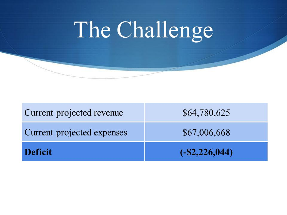The Challenge Current projected revenue $64,780,625 Current projected expenses $67,006,668 Deficit(-$2,226,044)