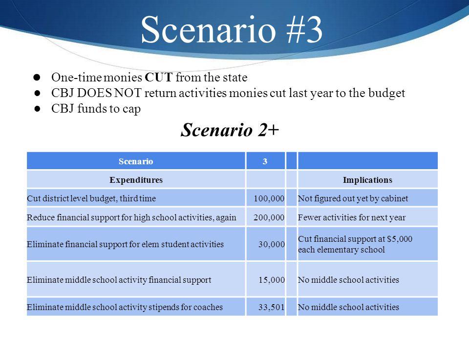 Scenario #3 ● One-time monies CUT from the state ●CBJ DOES NOT return activities monies cut last year to the budget ●CBJ funds to cap Scenario 2+ Scen