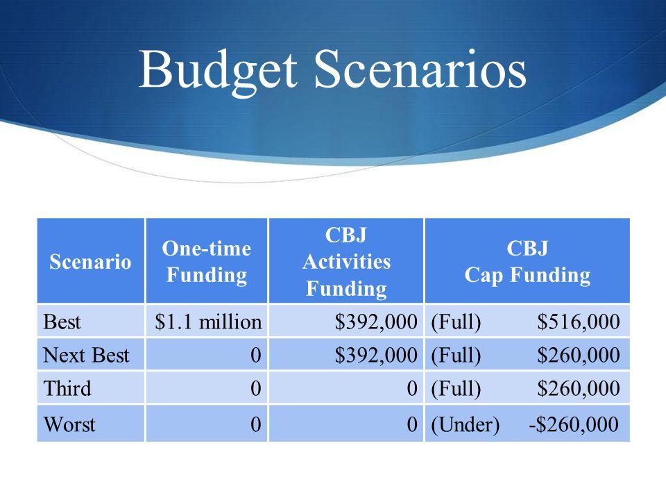 Budget Scenarios Scenario One-time Funding CBJ Activities Funding CBJ Cap Funding Best$1.1 million$392,000(Full) $516,000 Next Best0$392,000(Full) $26