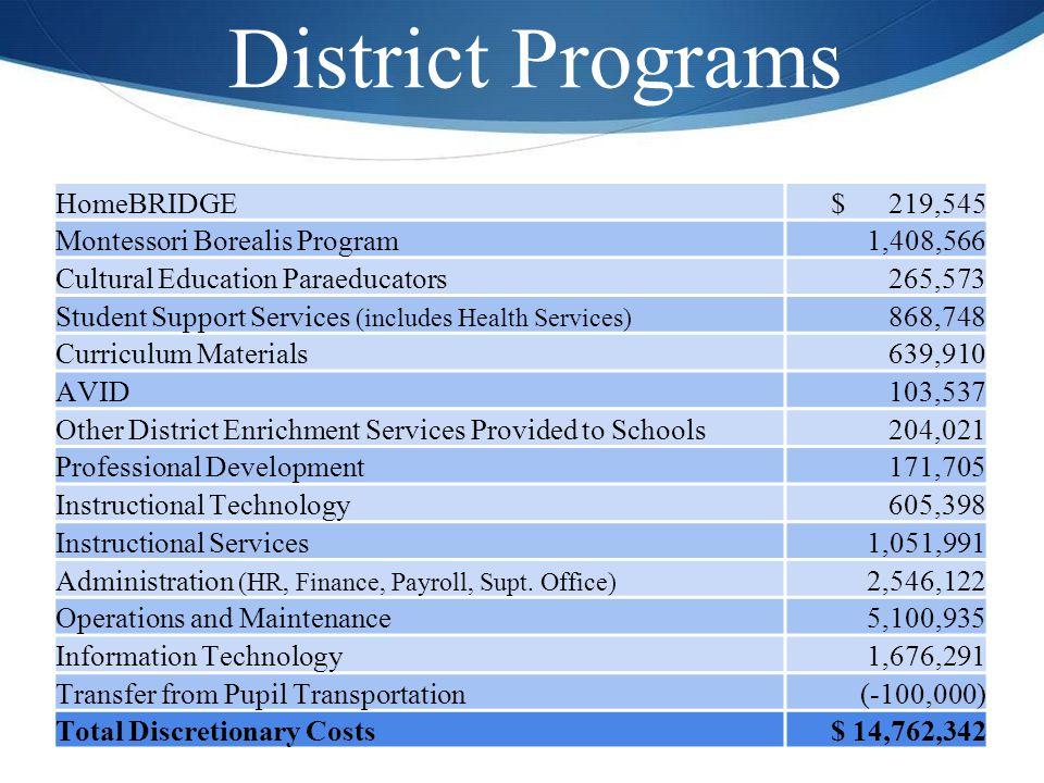 District Programs HomeBRIDGE$ 219,545 Montessori Borealis Program1,408,566 Cultural Education Paraeducators265,573 Student Support Services (includes