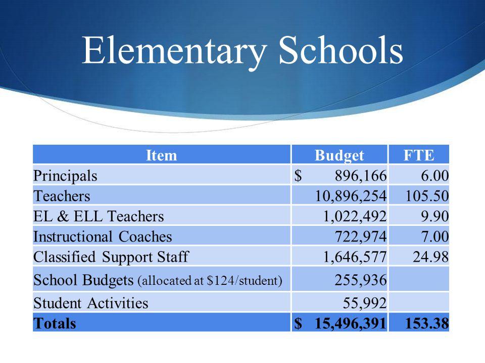 Elementary Schools ItemBudgetFTE Principals$ 896,1666.00 Teachers10,896,254105.50 EL & ELL Teachers1,022,4929.90 Instructional Coaches722,9747.00 Clas