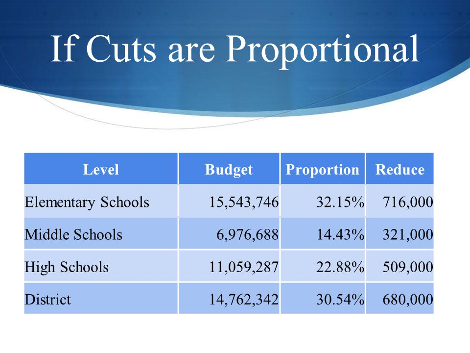 If Cuts are Proportional LevelBudgetProportionReduce Elementary Schools15,543,74632.15%716,000 Middle Schools6,976,68814.43%321,000 High Schools11,059,28722.88%509,000 District14,762,34230.54%680,000