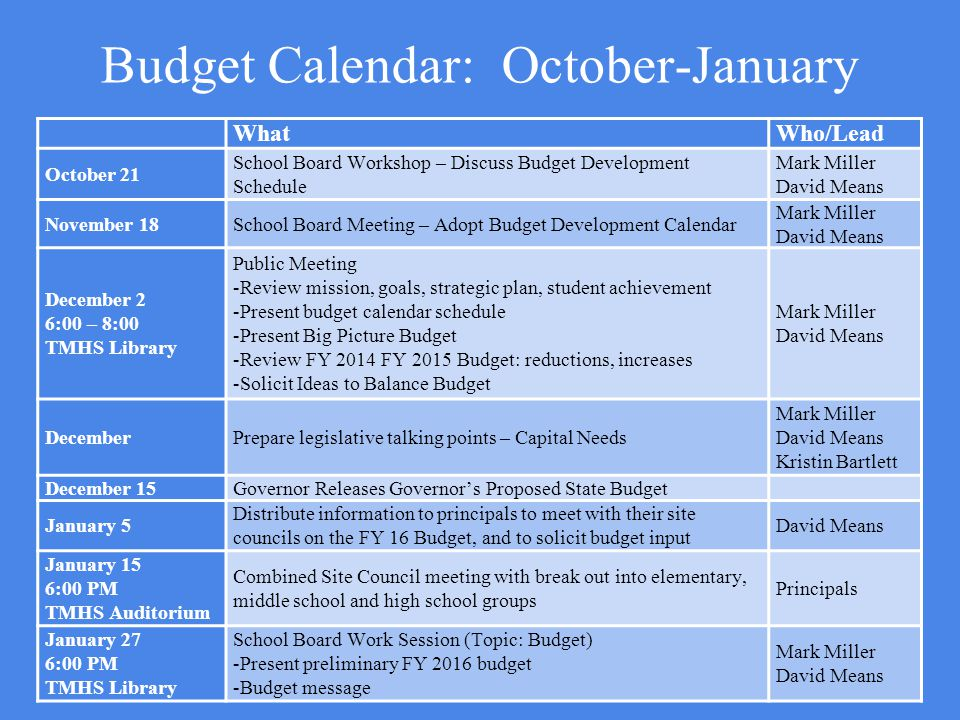 Budget Calendar: October-January WhatWho/Lead October 21 School Board Workshop – Discuss Budget Development Schedule Mark Miller David Means November 18School Board Meeting – Adopt Budget Development Calendar Mark Miller David Means December 2 6:00 – 8:00 TMHS Library Public Meeting -Review mission, goals, strategic plan, student achievement -Present budget calendar schedule -Present Big Picture Budget -Review FY 2014 FY 2015 Budget: reductions, increases -Solicit Ideas to Balance Budget Mark Miller David Means DecemberPrepare legislative talking points – Capital Needs Mark Miller David Means Kristin Bartlett December 15Governor Releases Governor's Proposed State Budget January 5 Distribute information to principals to meet with their site councils on the FY 16 Budget, and to solicit budget input David Means January 15 6:00 PM TMHS Auditorium Combined Site Council meeting with break out into elementary, middle school and high school groups Principals January 27 6:00 PM TMHS Library School Board Work Session (Topic: Budget) -Present preliminary FY 2016 budget -Budget message Mark Miller David Means